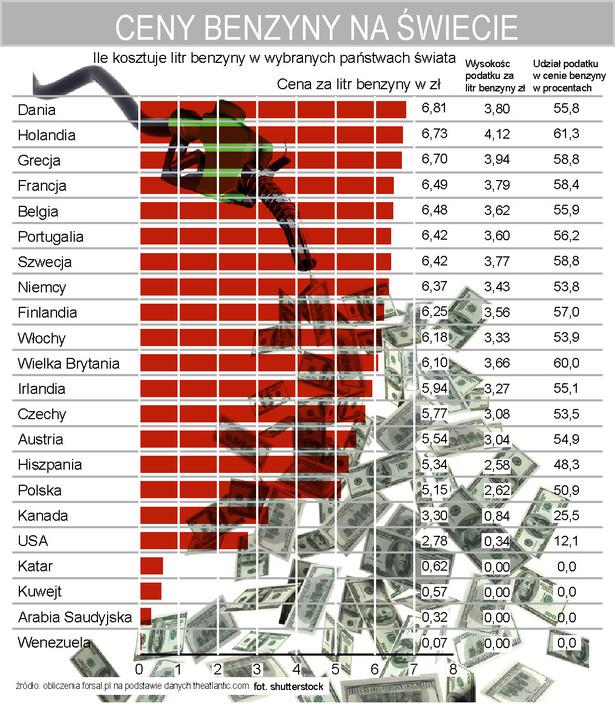 Ile kosztuje litr benzyny w wybranych państwach świata