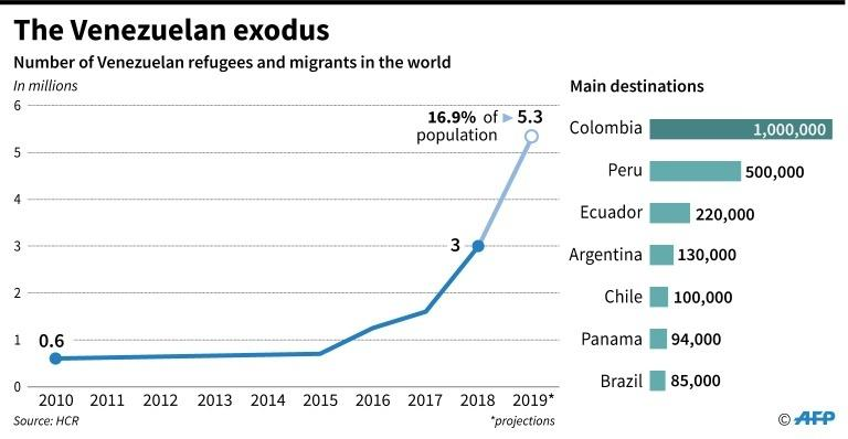 Number of Venezuela refugees and migrants in the world since 2010, according to the HCR.