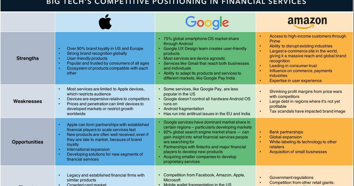 TECH COMPANIES IN FINANCIAL SERVICES: How Apple, Amazon, and Google