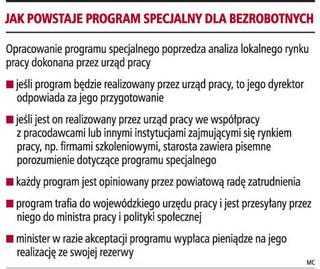 Urzędy pracy uruchamiają programy specjalne dla bezrobotnych