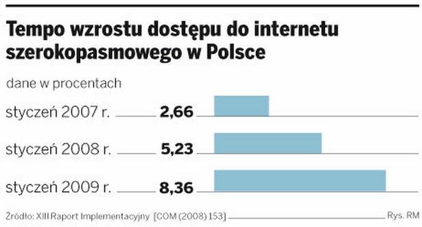 Tempo wzrostu dostępu do internetu szerokopasmowego w Polsce