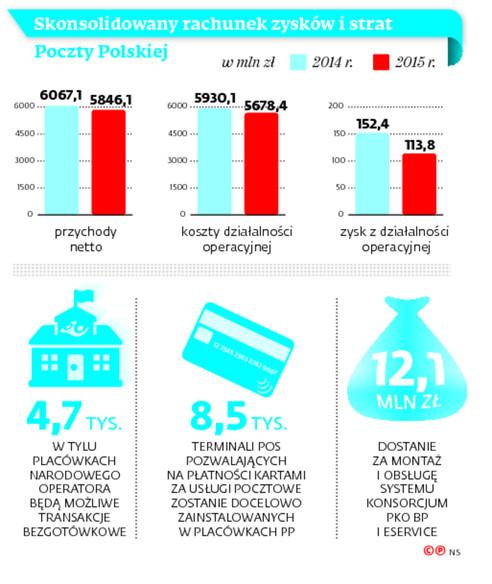 Skonsolidowany rachunek zysków i strat Poczty Polskiej