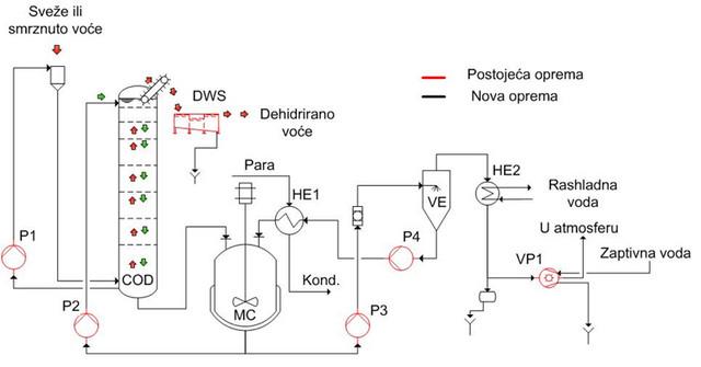 Shema procesa Osmo tehnologije