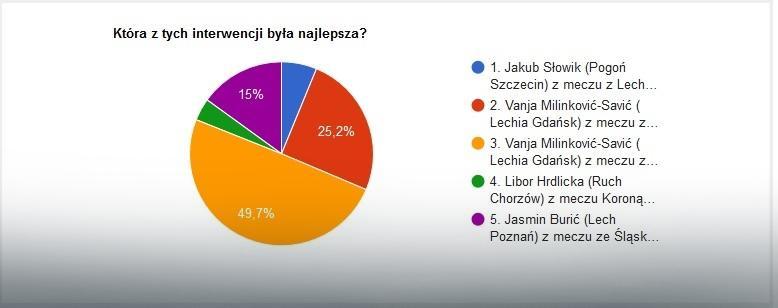 Wyniki finałowego głosowania na najlepszą interwencję 2016 roku w Ekstraklasie