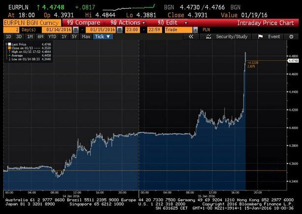 Kurs euro do złotego; 15.01.2016