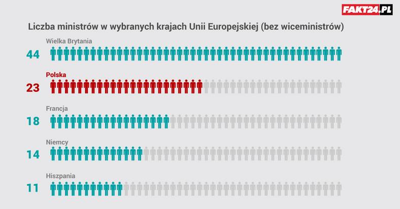 Liczba ministrów w krajach UE