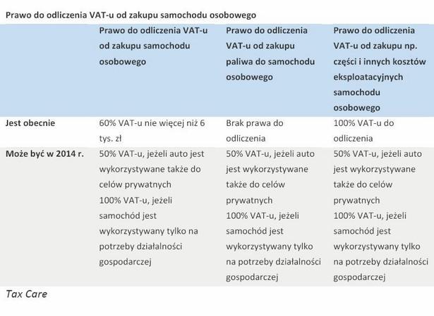 Prawo do odliczenia VAT-u od zakupu samochodu osobowego w 2014 r.