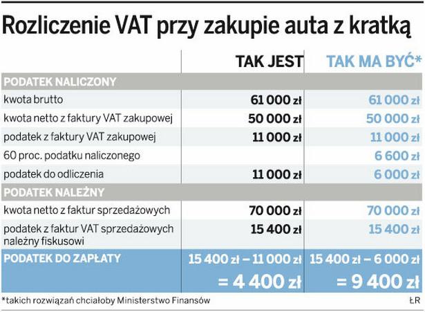 Rozliczenie VAT przy zakupie auta z kratką