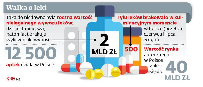 Walka o leki