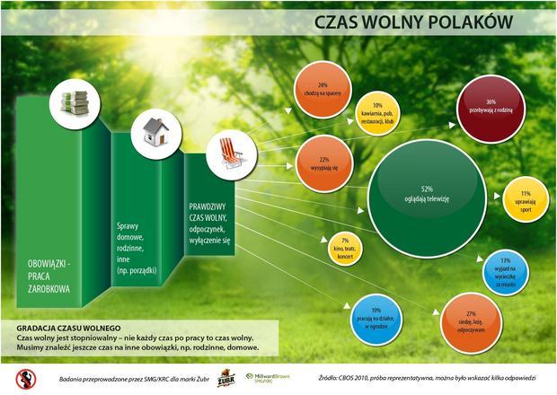 Jak Polacy spędzają czas wolny