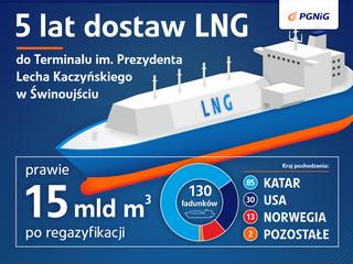 5 lat dostaw LNG do terminalu w Świnoujściu