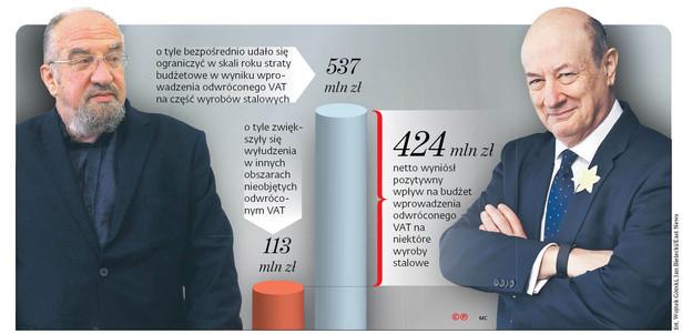 PiS po blisko dwóch latach przyznał rację swoim poprzednikom, którzy w 2013 r. wprowadzali mechanizm reverse charge na część wyrobów stalowych.