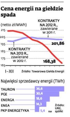 Cena energii na giełdzie spada