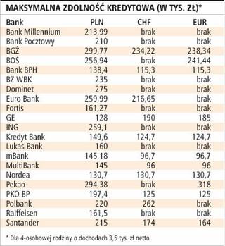 Kredyty w złotych przejdą na euro