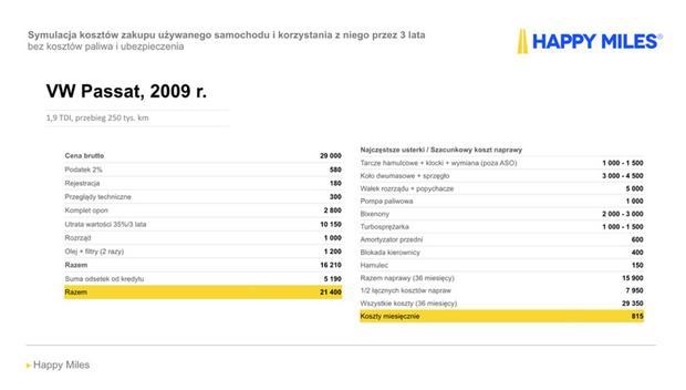 Przedstawione obliczenia oznaczają, że dla przyjętych założeń odnośnie awaryjności oraz sposobu użytkowania i finansowania zakupu auta, miesięczny koszt posiadania VW Passata z 2009 r. wyniesie 815 PLN, nie licząc kosztów paliwa oraz ubezpieczenia.