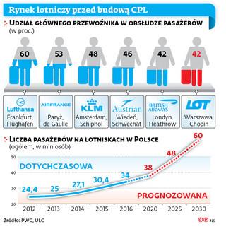 Centralne lotnisko w Polsce: Szykują się wysokie loty czy twarde lądowanie