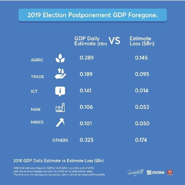 Breakdown of what Nigeria's economy lost to election postponement ( Gatefield)