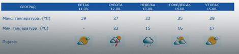 Prognoza za 5 dana Beograd