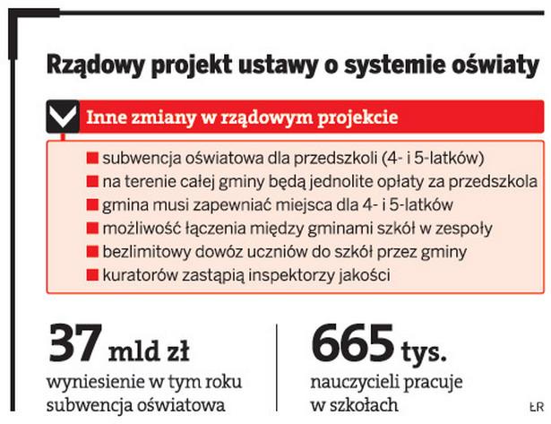 Rządowy projekt ustawy o systemie oświaty