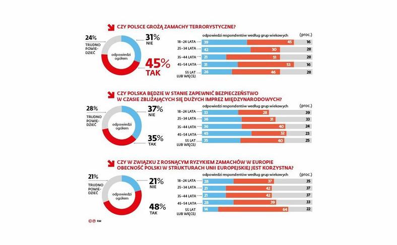 Czy Polsce grożą zamachy terrorystyczne [INFOGRAFIKA]
