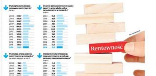 Co szósta średnia i duża firma w ubiegłym roku przyniosła straty