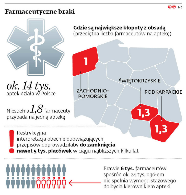 Farmaceutyczne braki