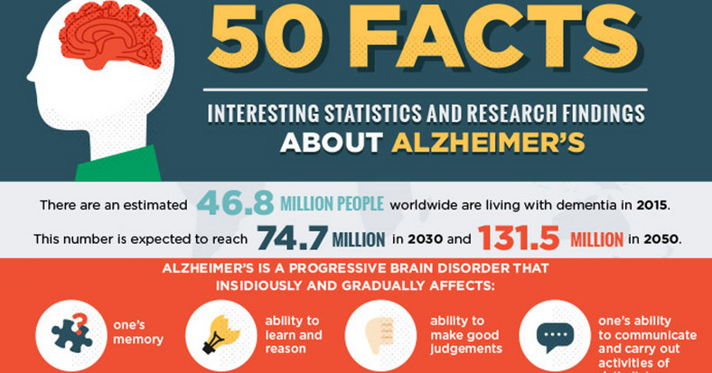 Facts infographic about Alzheimers that is a type of dementia that many elderly people suffer from [Credit: Daily Care]