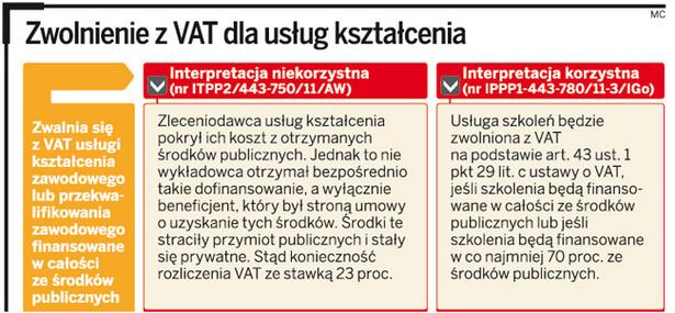 Zwolnienie z VAT dla usług kształcenia