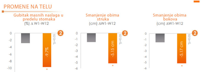 Rezultati: 9,7% gubitak masnih naslaga na stomaku, vise od 5cm u obimu butina i struka
