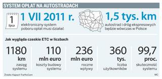 Rusza przetarg na system opłat za drogi, do wzięcia będzie co najmniej 500 mln zł