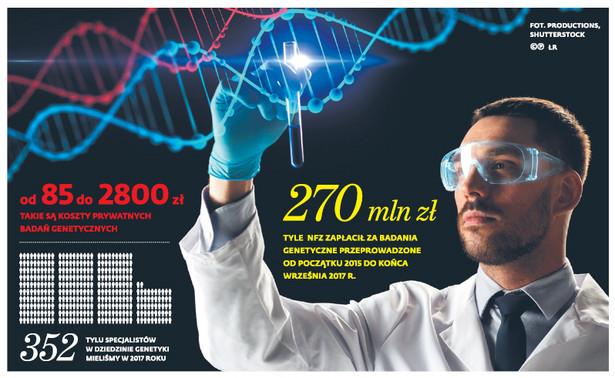 Od 85 do 2800 zł - takie są koszty prywatnych badań genetycznych