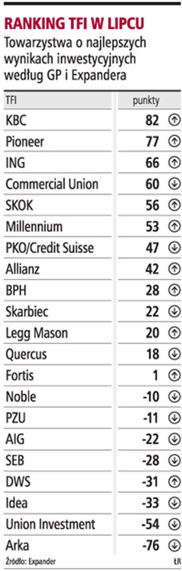 Ranking TFI w lipcu