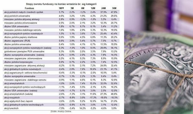 Stopy zwrotu funduszy na koniec września br. wg kategorii