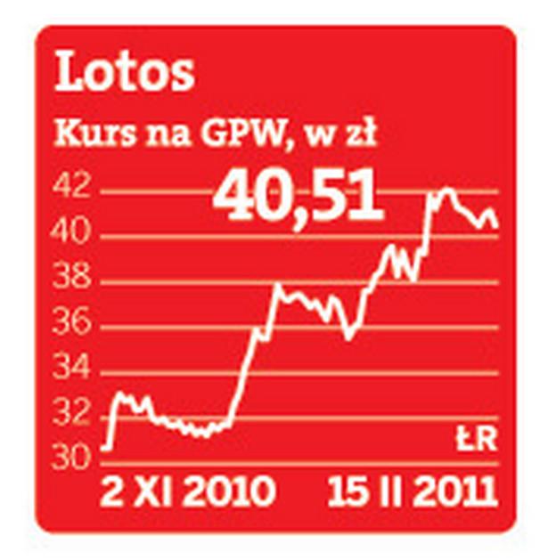 Kurs akcji Grupy Lotos na GPW
