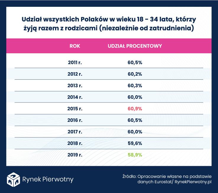 Polacy w wieku 18-34, którzy żyją z rodzicami i pracują w pełnym wymiarze godzin