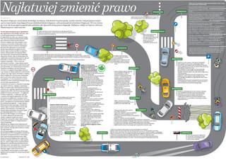 Przepisy drogowe: Najłatwiej zmienić prawo