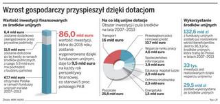 Rada Monitorująca DGP: rząd musi zawalczyć o kolejną pulę unijnych pieniędzy