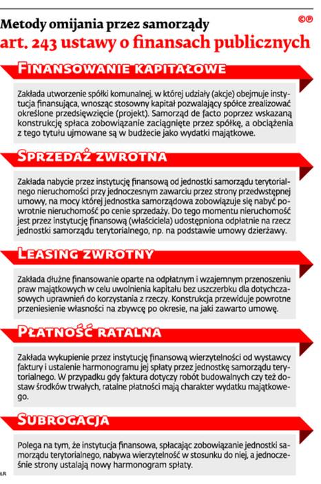 Metody omijania przez samorządy art. 243 ustawy o finansach publicznych
