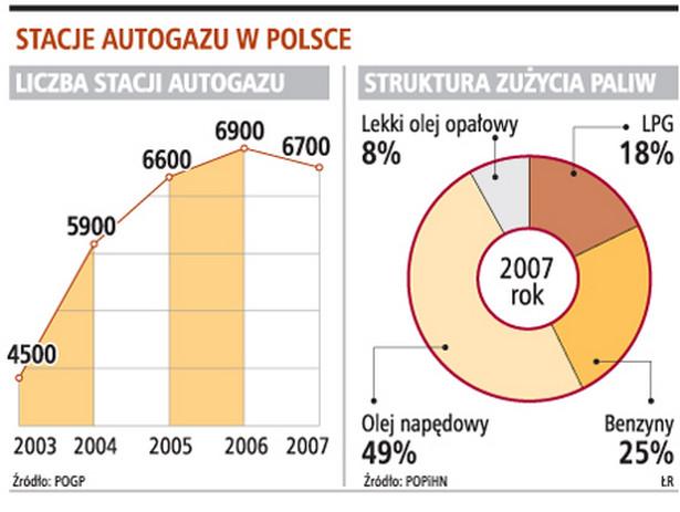Stacje autogazu w Polsce