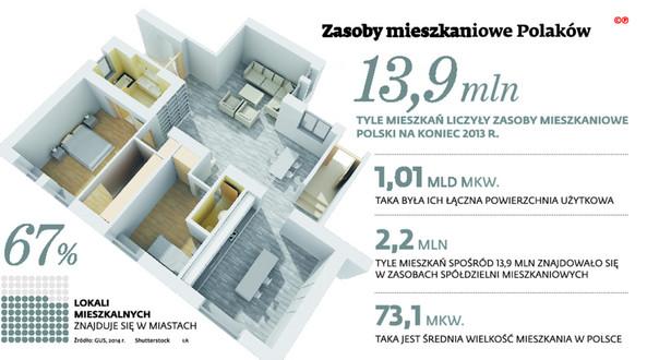 Zasoby mieszkaniowe Polaków