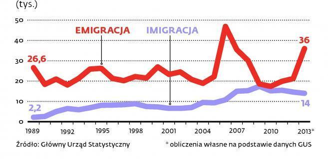 Migracje na pobyt stały