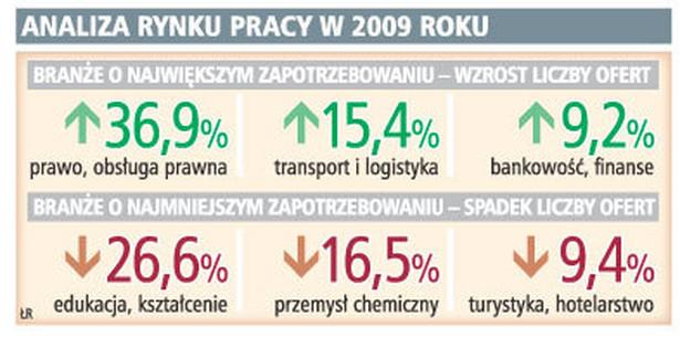 Analiza rynku pracy w 2009 roku
