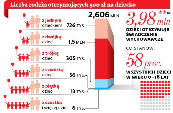 Liczba rodzin otrzymujących 500 zł na dziecko