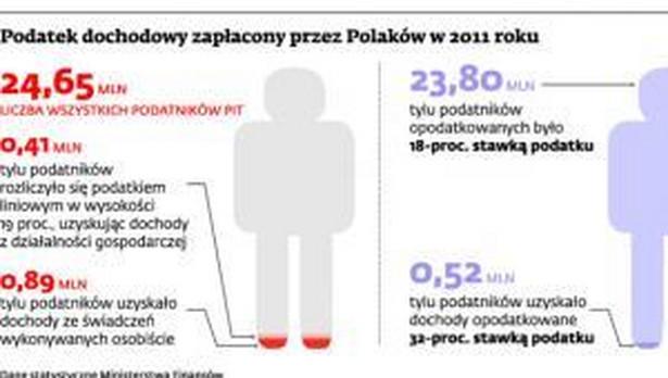 Podatek dochodowy zapłacony przez Polaków w 2011 roku