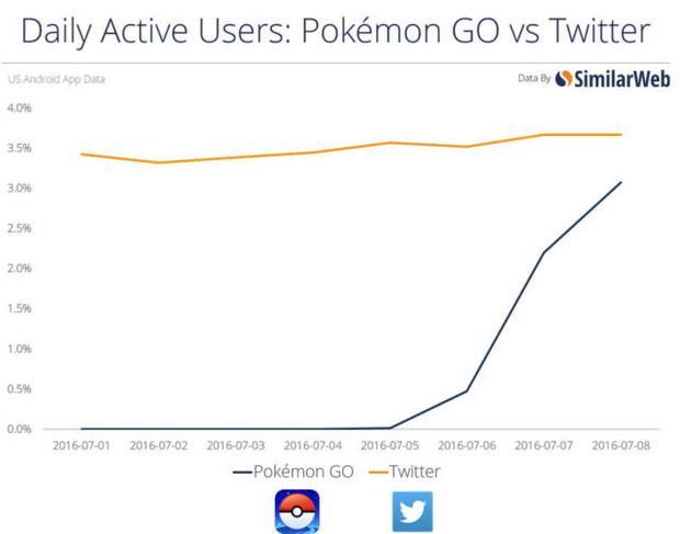 Pokemon Go i Twitter, liczba aktywnych użytkowników dziennie w USA