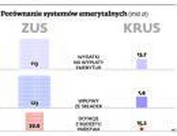 Porównanie systemów emerytalnych