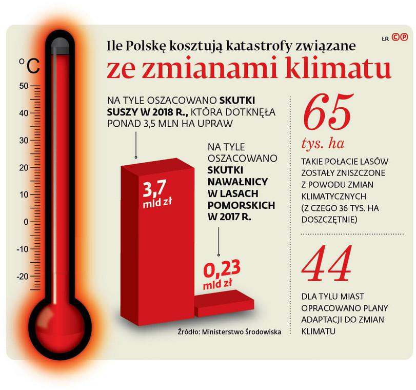 Ile Polskę kosztują katastrofy związane ze zmianami klimatu