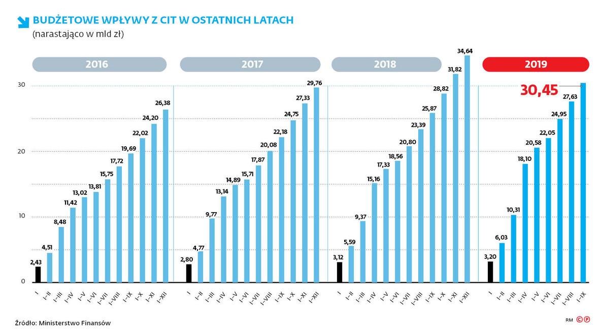 Budżetowe wpływy z CIT w ostatnich latach