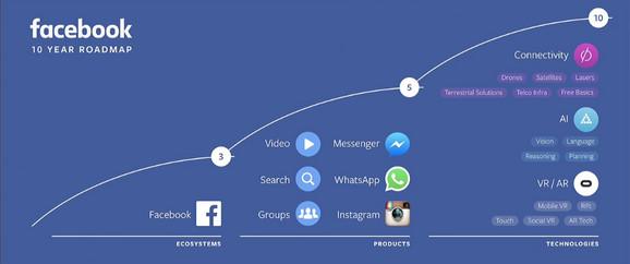 Fejsbukov grafikon: Plan razvitka kompanije u narednih 10 godina