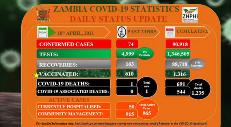 Coronavirus - Zambia: COVID-19 update (18 April 2021)
